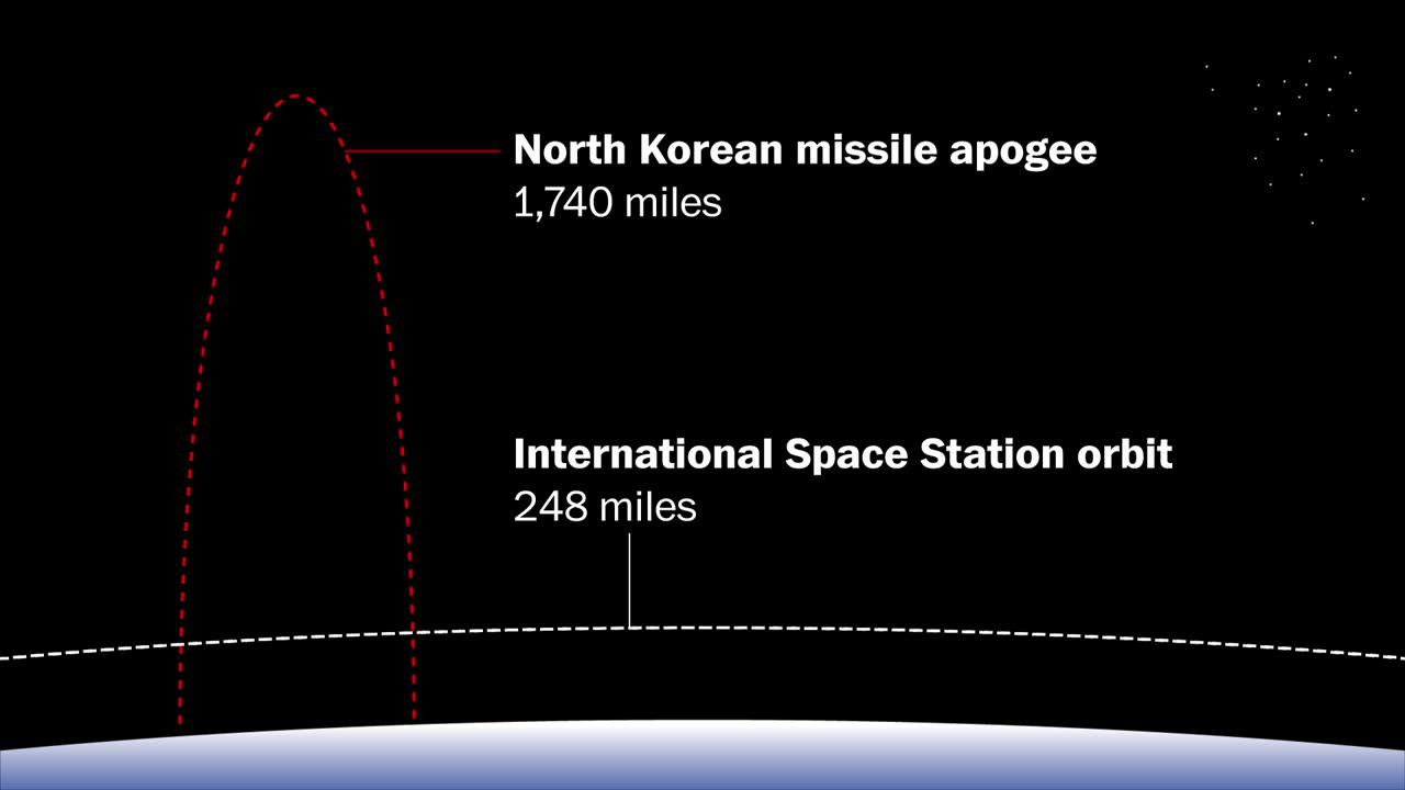 North korea's latest ballistic missile flew 7 times higher than the international space station
