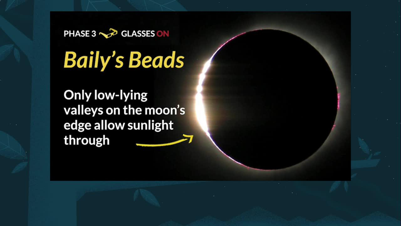 The Science Behind A Total Eclipse
