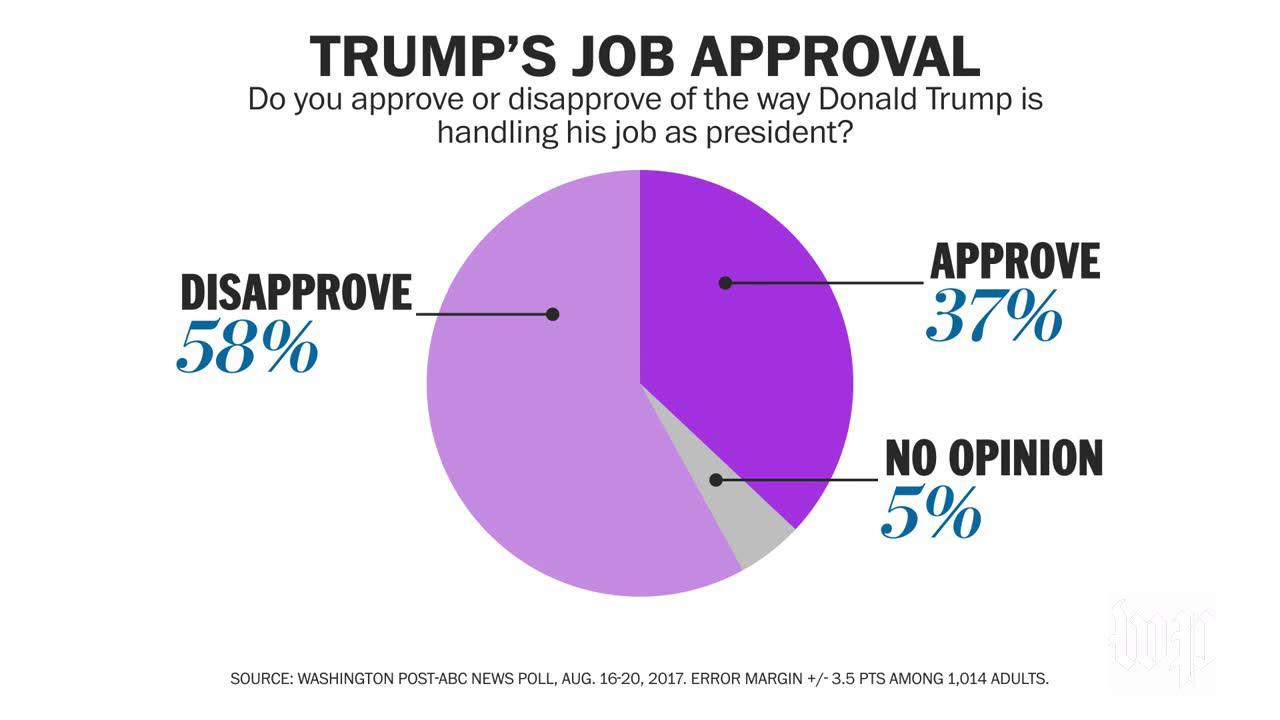 Washington Post-Abc News Poll Tracks Trump'S Response To Charlotte_...