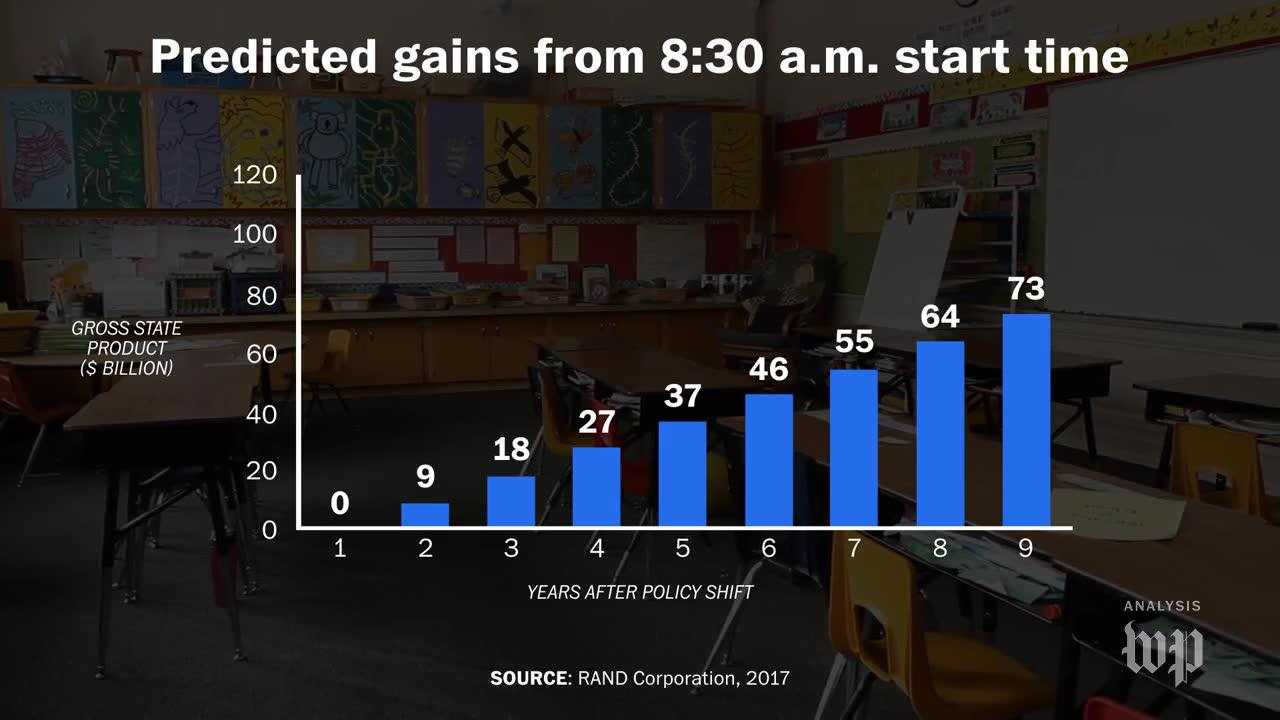 A Later School Start Time Would Save The U.S. $9 Billion In 2 Years