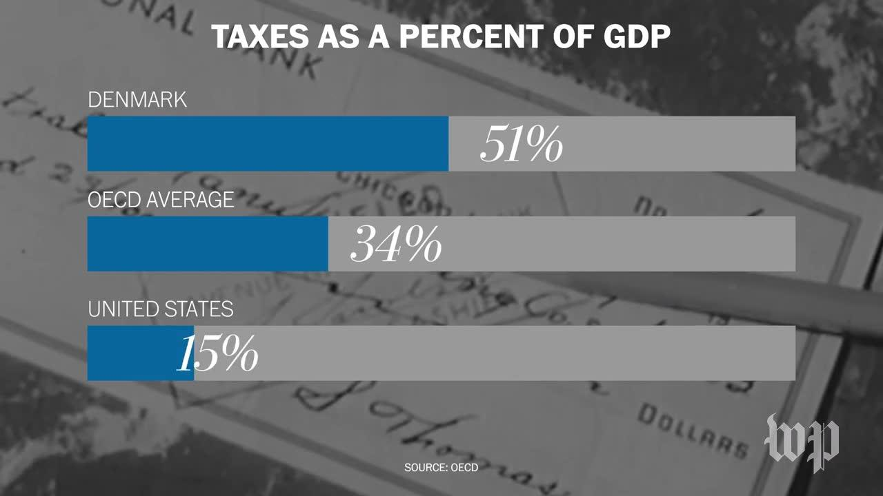 Is The U.S. The Highest Taxed Nation In The World?
