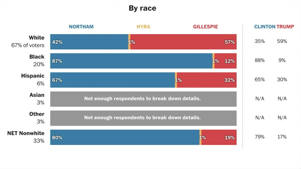 Nonwhite Voters Proved Key Va. Governor'S Race